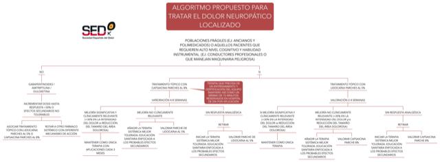 DOLOR NEUROPÁTICO-ALGORITMO PROPUESTO